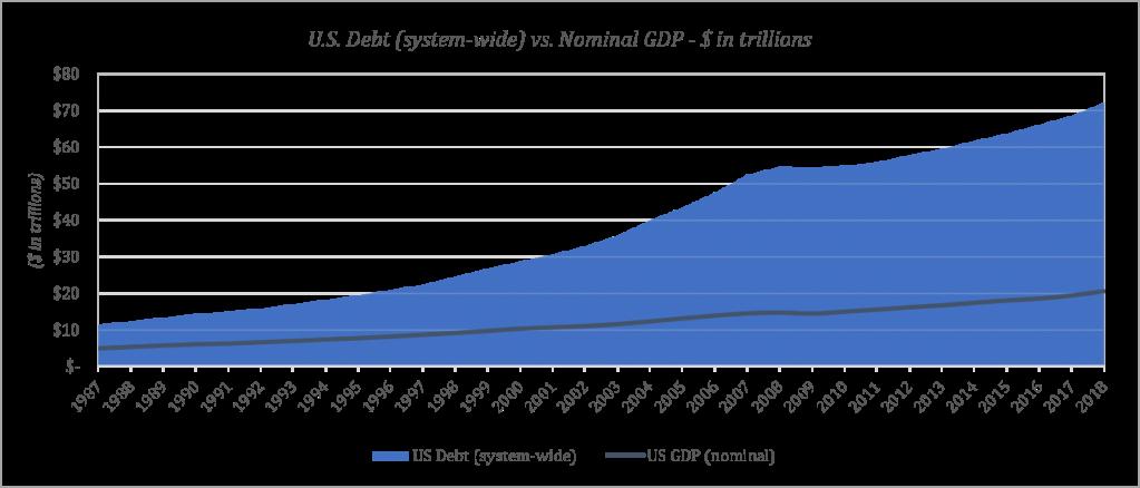 http://unchainedcap.wpengine.com/wp-content/uploads/2019/09/debt-vs-gdp.png