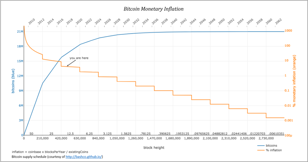 http://unchainedcap.wpengine.com/wp-content/uploads/2019/08/bitcoin-monetary-inflation.png