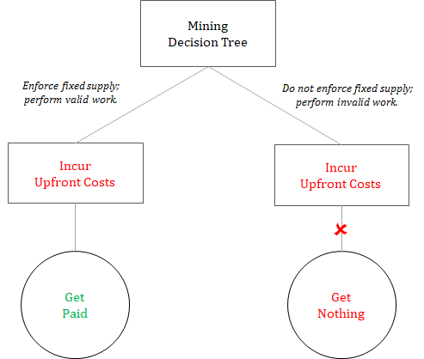 http://unchainedcap.wpengine.com/wp-content/uploads/2019/09/mining-decision-tree.png