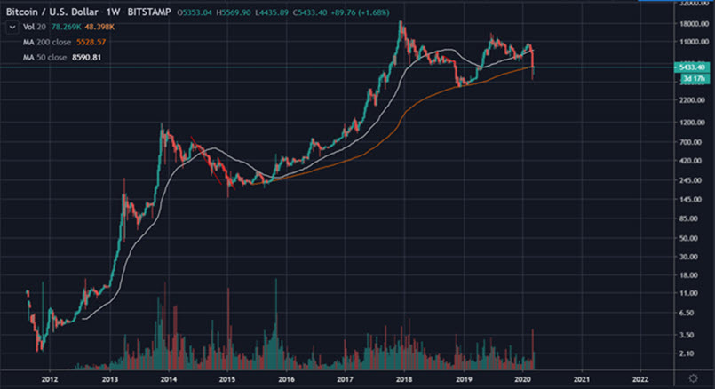 bitcoin recesszió