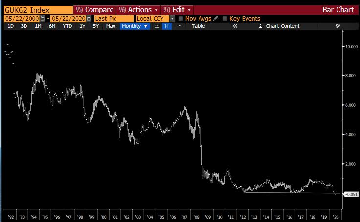 gilt kötvény 2 éves