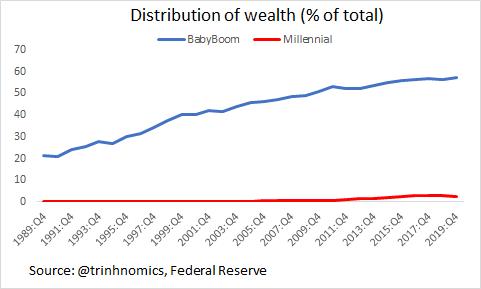 vagyoni egyenlőtlenség