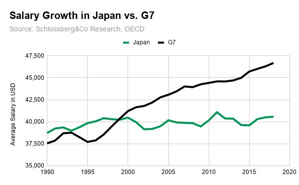 japán- fizetések